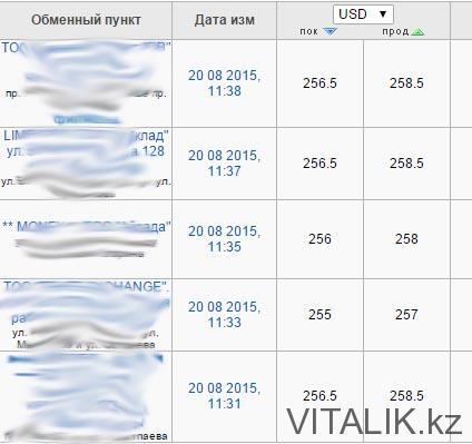 Доллар - 260 тенге - Курс доллара - Виталий Салахмир